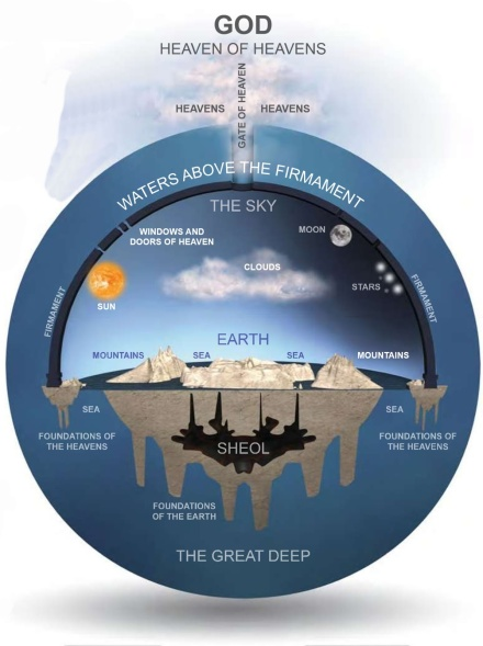 Image result for flat earth